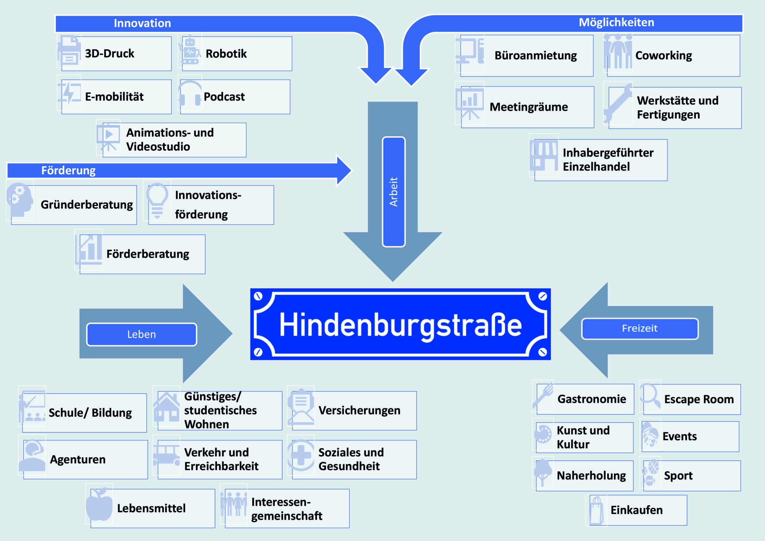 Mindmap Hindenburgstrasse Remscheid